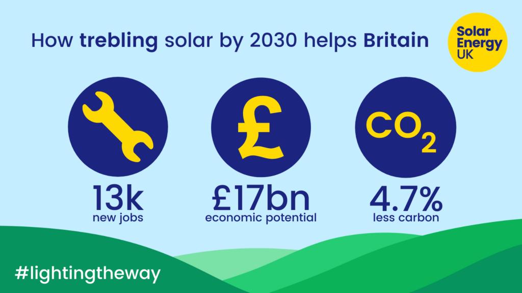 Solar Energy UK report